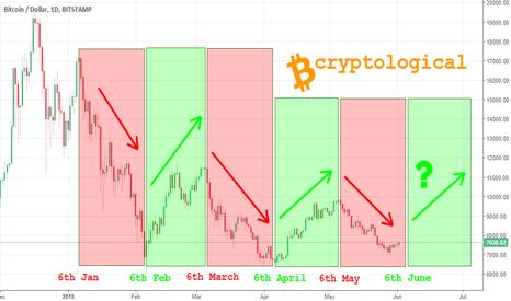 BTCUSD: Important BTC chart pattern