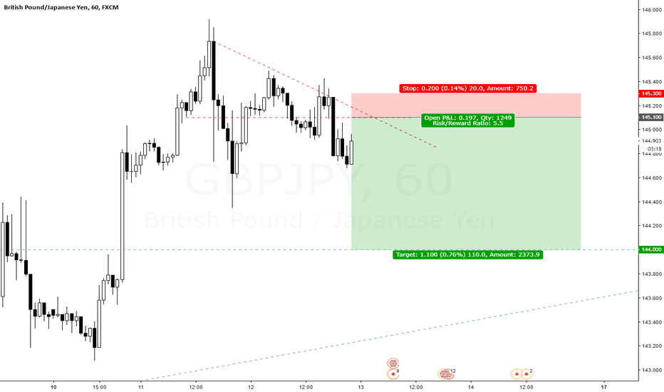 GBPJPY: GBPJPY Just for fun.