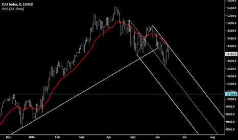 DYM2015: DAX heading lower