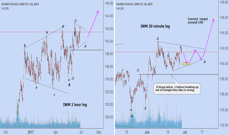 IWM: IWM: current short term view.