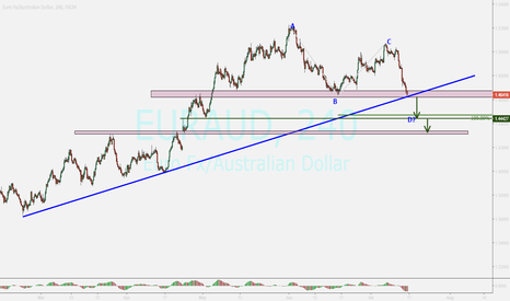 EURAUD: EURAUD...watching for sure breakout