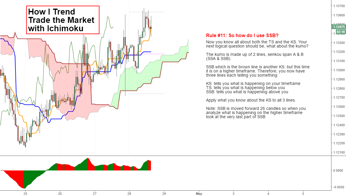 How I Trend Trade with Ichimoku (SSB) ... ALSO VERY IMPORTANT