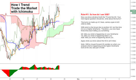 EURUSD: How I Trend Trade with Ichimoku (SSB) ... ALSO VERY IMPORTANT