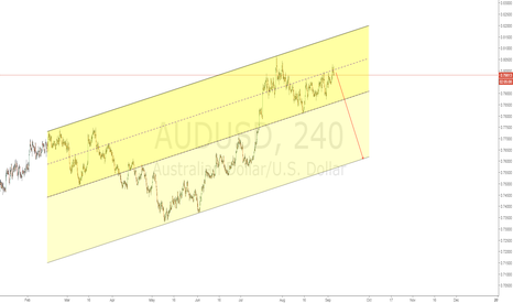 AUDUSD: AUDUSD Short the middle channel