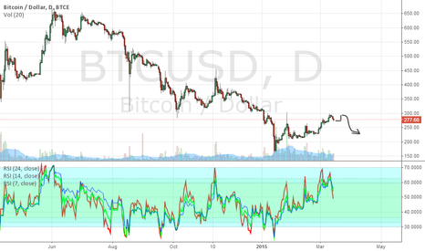 BTCUSD: Return up and down again.
