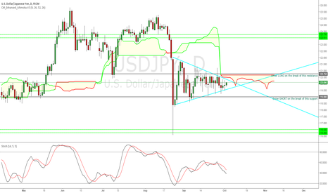 USDJPY: SYMMETRICAL TRIANGLE FORMATION ON USDJPY