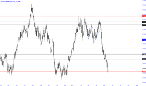 NZDUSD: Previous support for the NZD