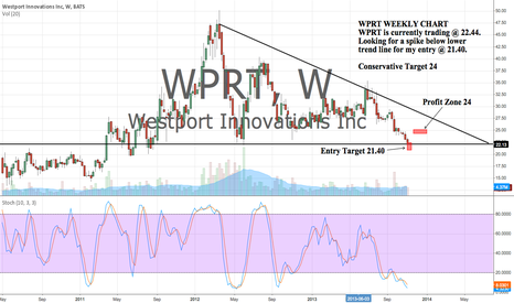 WPRT: WPRT entry and exit levels on a weekly chart.