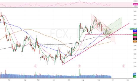 FCX: Go Long