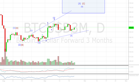 BTCUSD3M: Daily Count