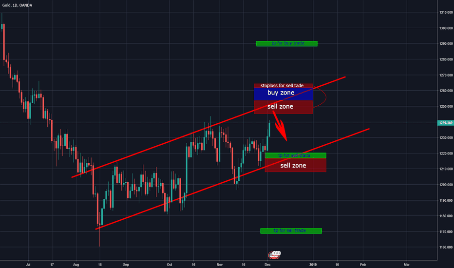 XAUUSD: GOLD D1 ANALYSIS