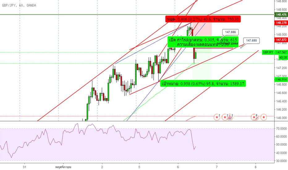 GBPJPY: Selllimit in GBPJPY