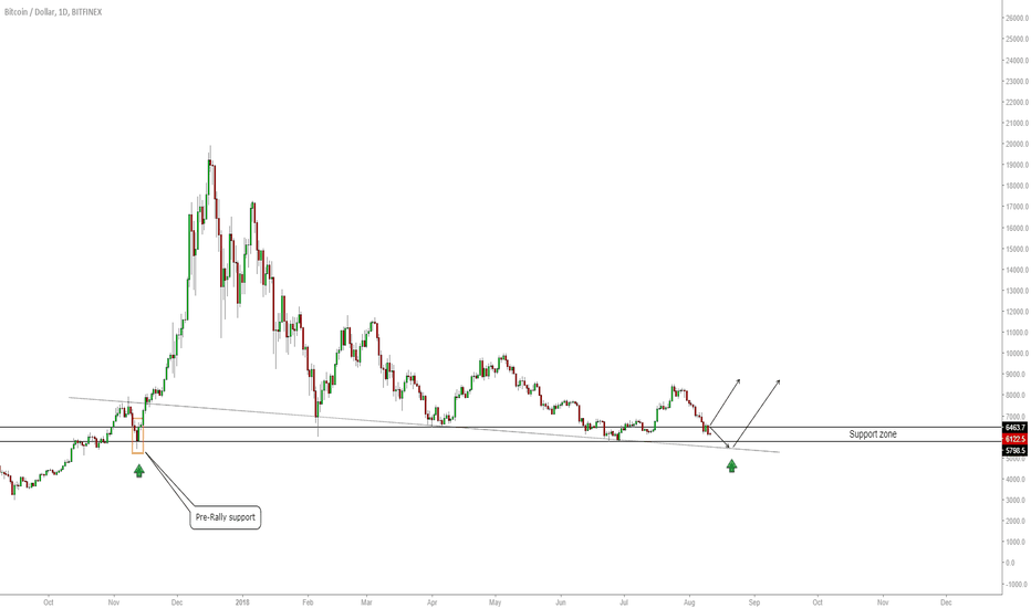 BTCUSD: BTC/USD - At Key Support