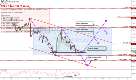 EURGBP: BEARISH EURGBP 1 Hour: Bullish BAT pattern at market