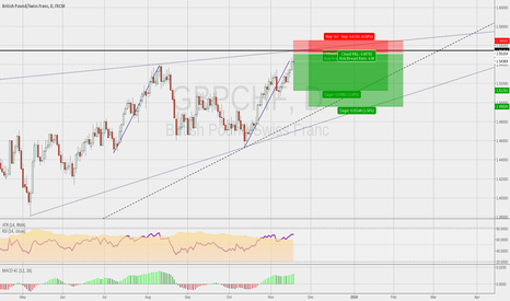 GBPCHF: GBPCHF reaching upper boundary short trade opportunity