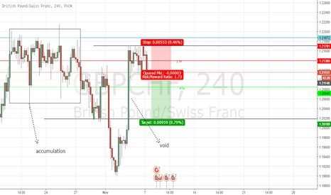 GBPCHF: gbpchf is a bearish market