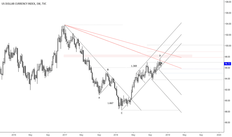 DXY: DXY Potential Supply Zone Area