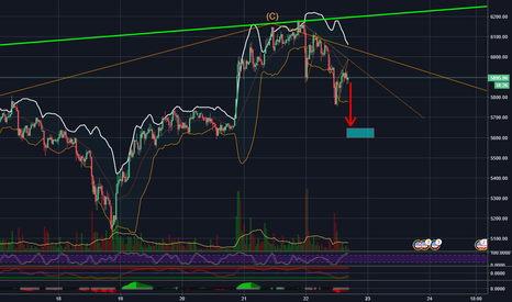 BTCUSD: BTCUSD Bear Flag Pattern