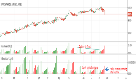 KOTAKBANK: End of the uptrend or a temporary stall