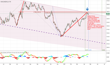 GOLD: Gold : Weekly TF Strong Confluence, Time for Reversal?