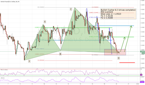 GBPUSD: GBPUSD Bullish Cypher & 3 drives pattern completion