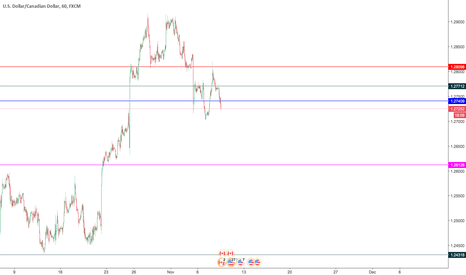 USDCAD: all ready to short sell