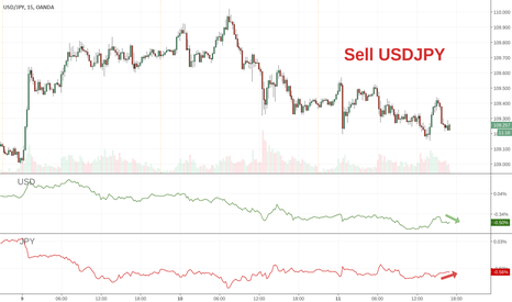 USDJPY: Hot: Sell USDJPY now for the ride of your life