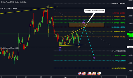 GBPUSD: GBPUSD - IS THIS THE BIG SELL FOR NFP?