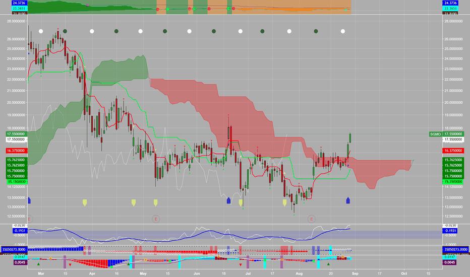 SGMO: $SGMO cloud breakout