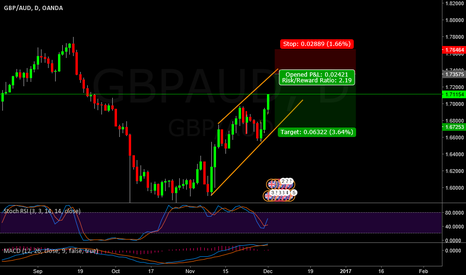 GBPAUD: waiting for short