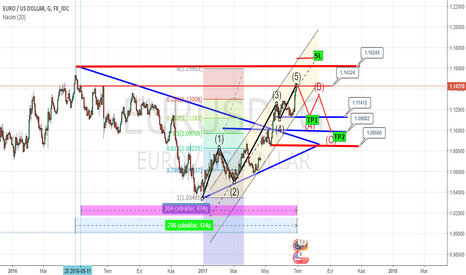 EURUSD: EUROUSD SATIŞ FIRSATI