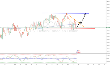 USDCAD: Channel job USDCAD