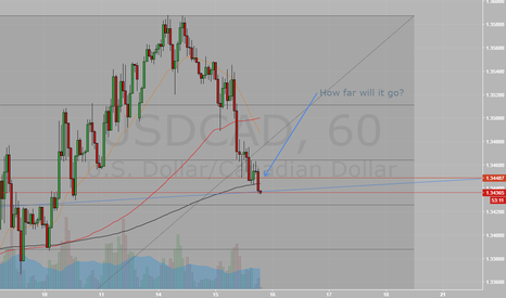 USDCAD: UPDATE`