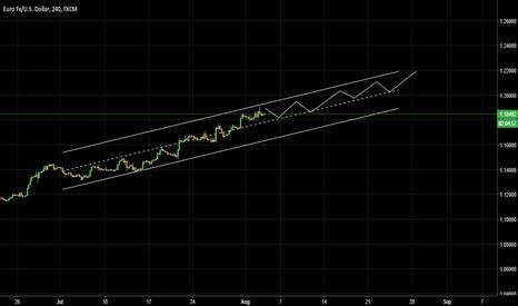EURUSD: EURUSD long term target 1.2200
