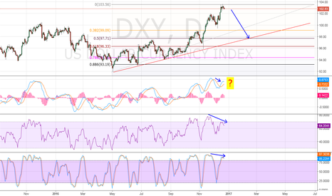DXY: DXY Divergence