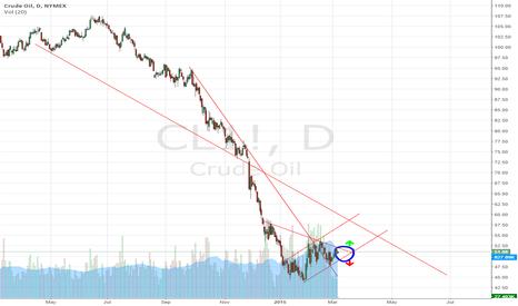 CL1!: Fun week ahead for Crude Oil