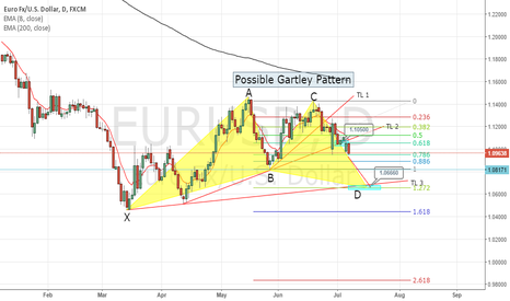 EURUSD: ANOTHER SHORT on EURUSD
