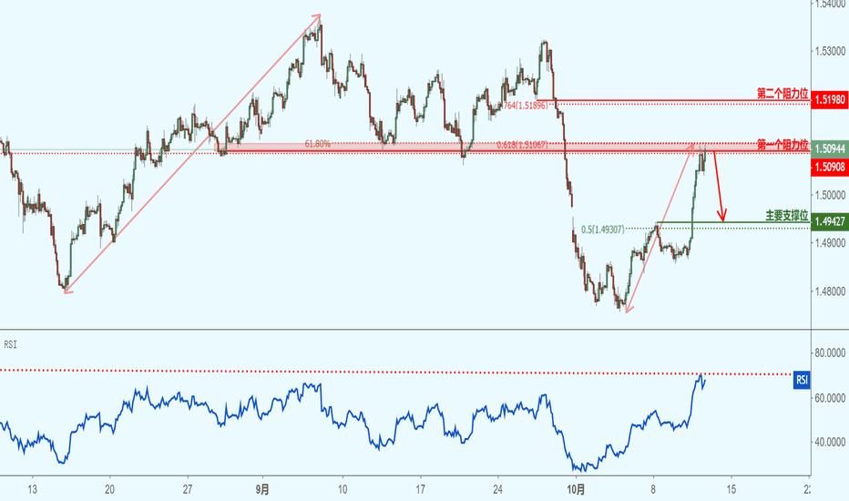 EURCAD: EURCAD 欧元兑加元(2小时图)-接近阻力位,下跌!