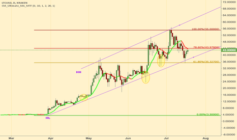 LTCUSD: LTCUSD Still upwards 18-Jul-2017 (Daily)