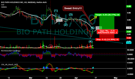 BPTH: BUY Alert - This stock bounce and had good news!