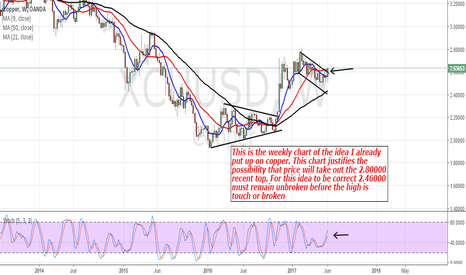 XCUUSD: Copper: Looking For More Upside Price Action (Weekly Chart)