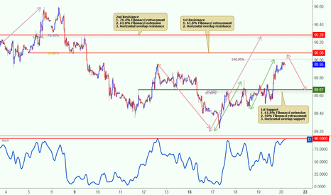 DXY: DXY is approaching its resistance, potential reversal!