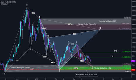 BTCUSD: A possible 124% plus price increase in the future here in BTC?