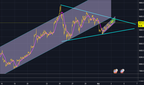 BTCUSD: BTC UPDATE 15 graph 15 min ! ! point critique !