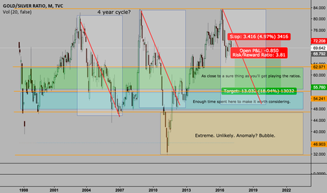 GOLDSILVER: A clear direction for Gold/Silver Ratio?