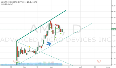 AMD: Cant touch this..