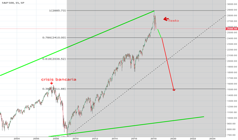 SPX: S&X 500 a las puertas de una recesion?