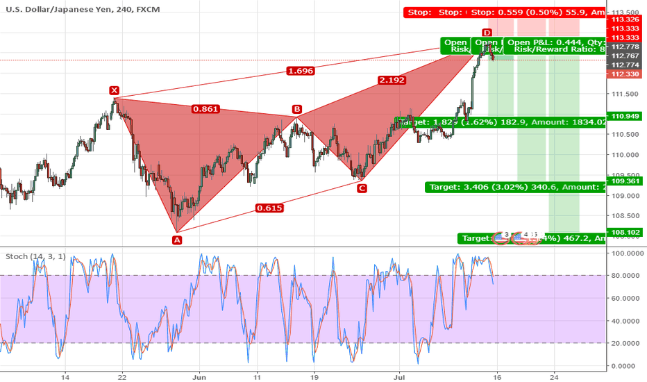 USDJPY: Bearish Butterfly H4