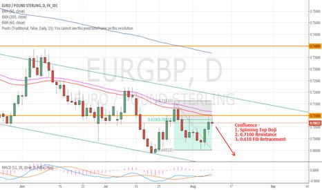 EURGBP: Short Term Euro Short
