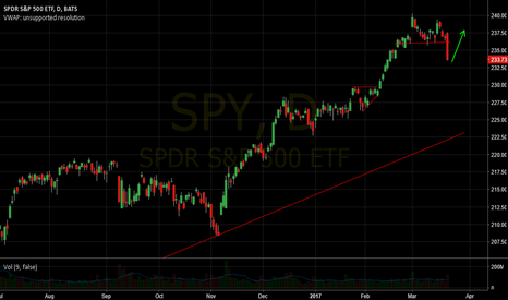 SPY: Just a routine move